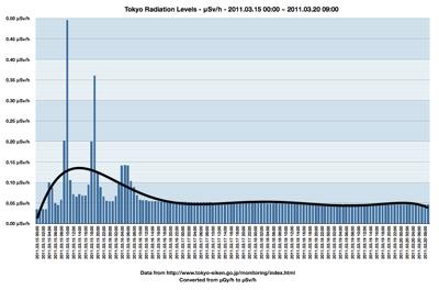 2011 03 20 tokyo radiation levels