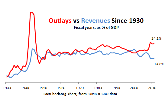 2011 07 20 outlays revenues