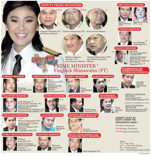 2011 08 10 yingluck cabinet
