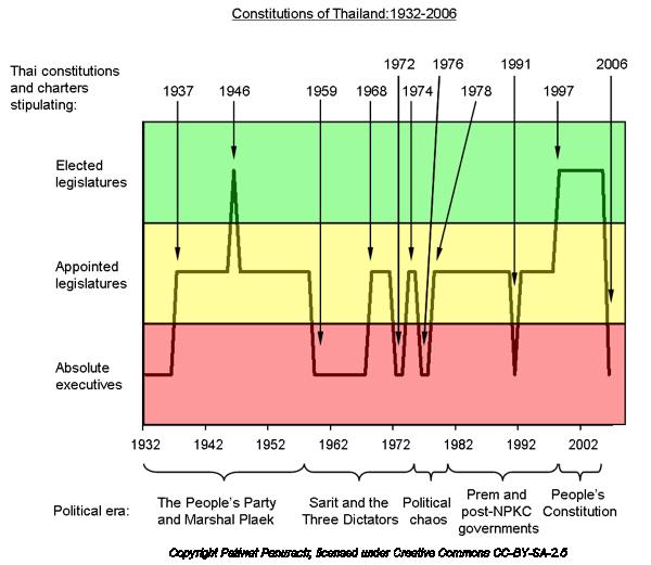 2012 07 12 thai constitutions