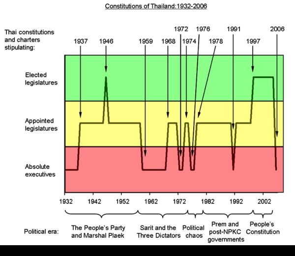2013 11 20 thai constitution