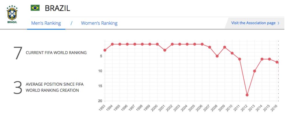 2016 06 27 brazil fifa ranking