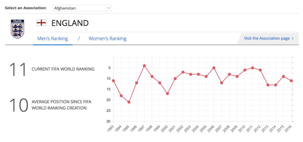 2016 06 27 england fifa ranking