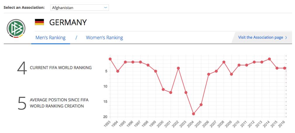 2016 06 27 germany fifa ranking