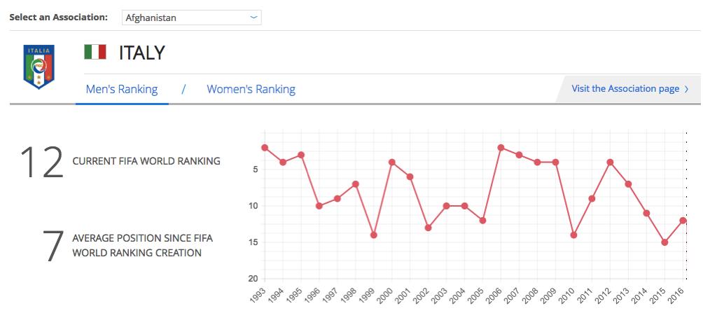 2016 06 27 italy fifa ranking