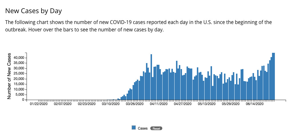 Chart of Covid-19 cases in the U.S.